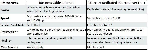 Business Cable Internet vs. Ethernet Dedicated Internet Over Fiber